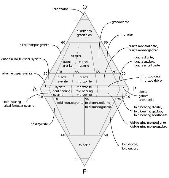 QAPF Diagram