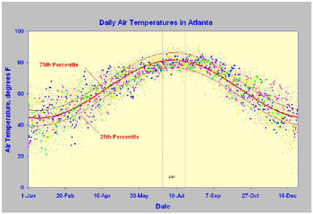 000000atlantaairtemps02